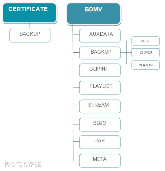 Blu ray disc ultra hd blu ray - Est ce qu un lecteur blu ray lit les dvd ...